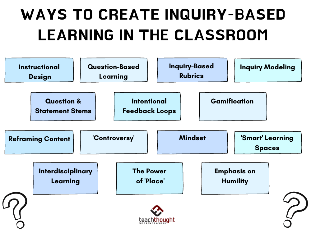 14 Effective Teaching Strategies For Inquiry Based Learning