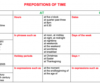 Prepositions of time In At On Chart