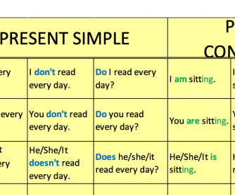 Present Simple and Continuous Chart for 5th 6th Graders